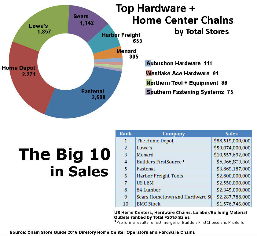 Top Hardware and Home Center Chains