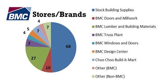 BMC Stores