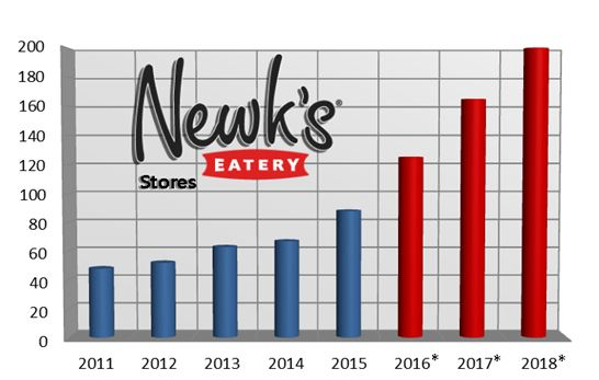 Newk's Eatery Stores
