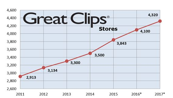 Great Clips Stores