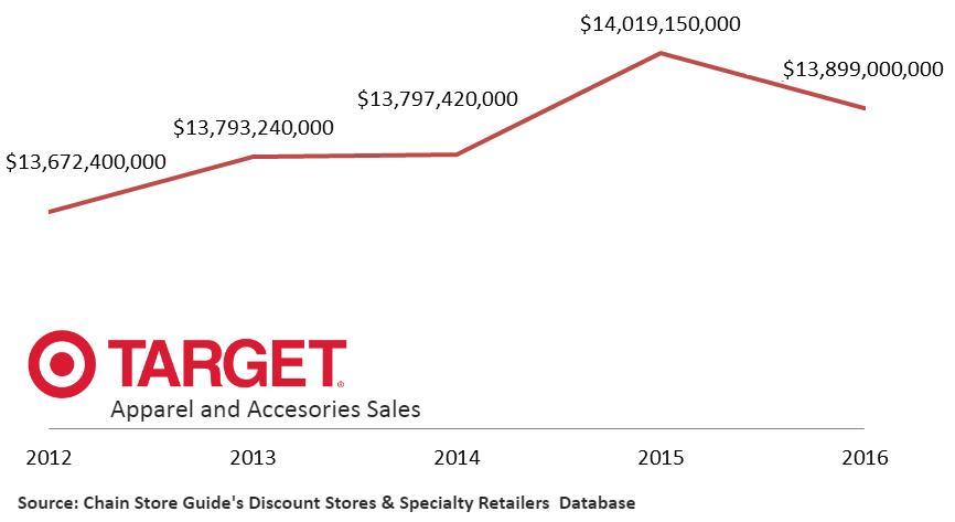 Target Apparel Sales