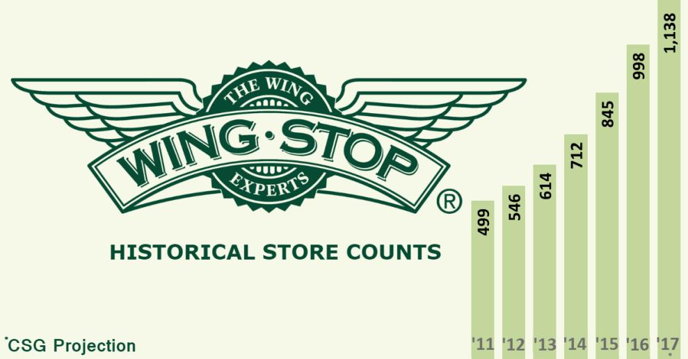 Wingstop Store Counts
