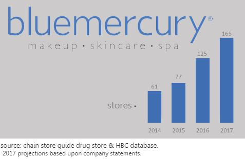 Bluemercury Store Count