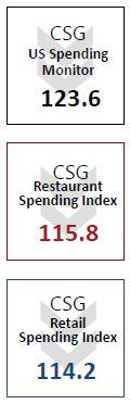 Consumer Spending Report Index