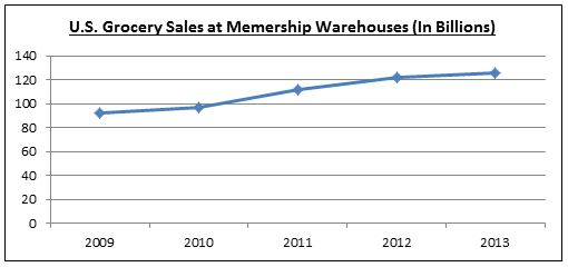 U.S. Grocery Sales at Membership Warehouses