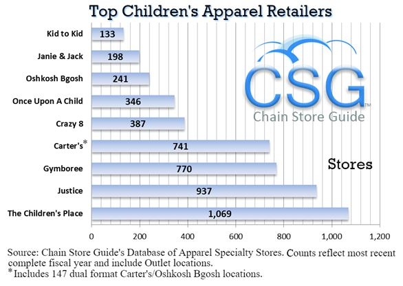 children apparel