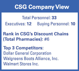 CSG Snapshot - Fred's Inc.
