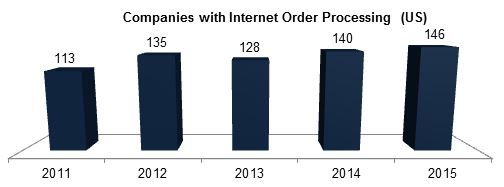 Companies with Internet Order Processing