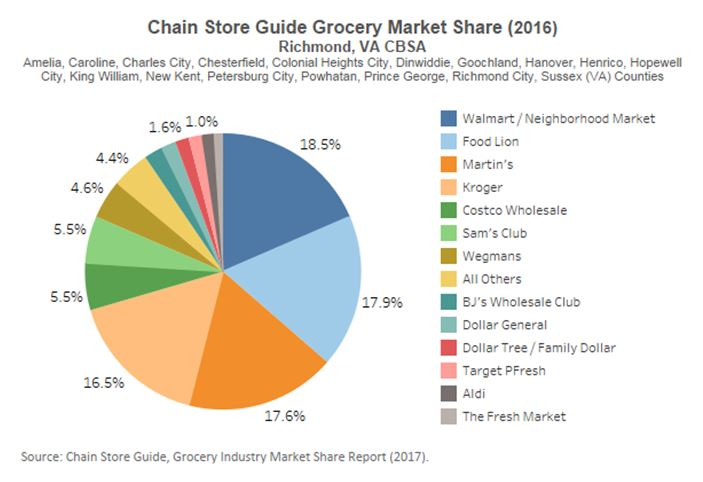 48b0a46f7f79 Florida-based Publix purchased many of Martin s Richmond locations. The  company opened its first three stores in Virginia in Richmond this summer  (one is ...