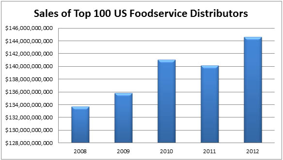 Foodservice Distributors