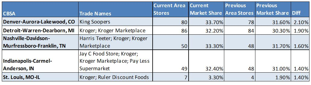 Kroger market share across the country - Chain Store Guide