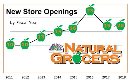 Csg Snapshot Natural Grocers By Vitamin Cottage Inc Csg