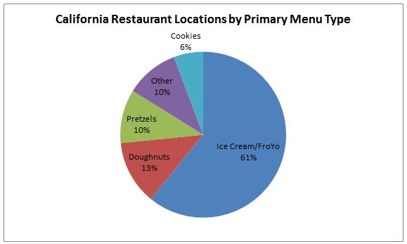 California Restaurant Locations