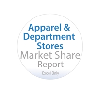 Apparel & Department Stores Market Share