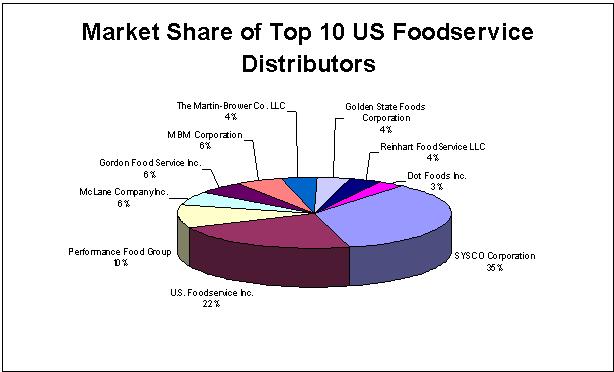 Food Service Distributor Definition