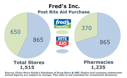 Fred's Inc Post Purchase