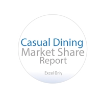 Casual Dining Market Share